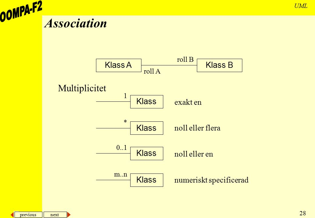 Association Multiplicitet Klass A Klass B Klass exakt en Klass