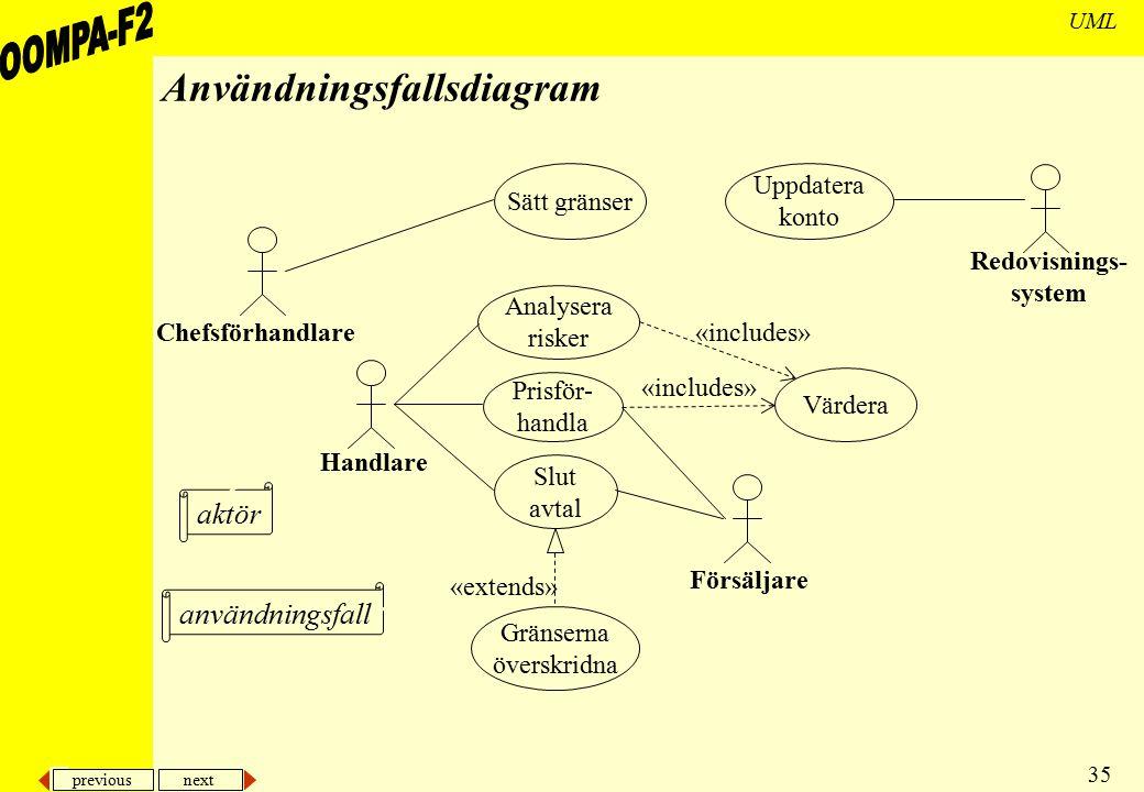 Användningsfallsdiagram