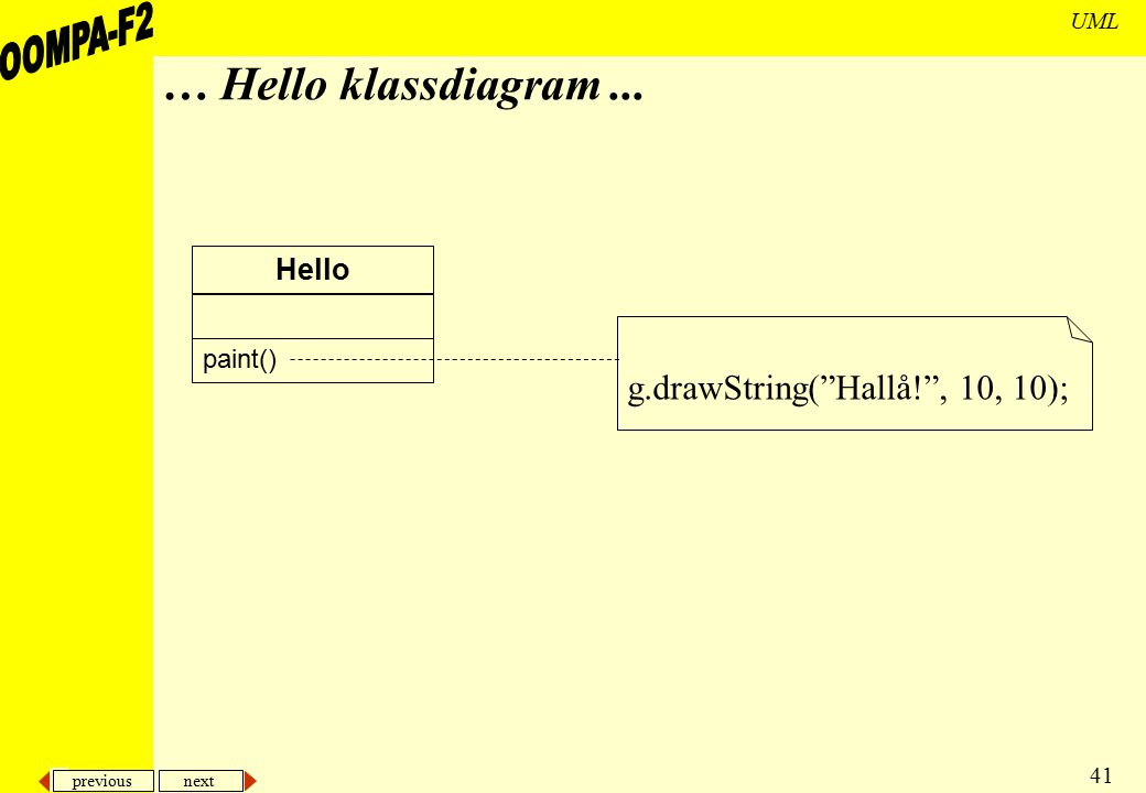 … Hello klassdiagram ... Hello g.drawString( Hallå! , 10, 10); paint()