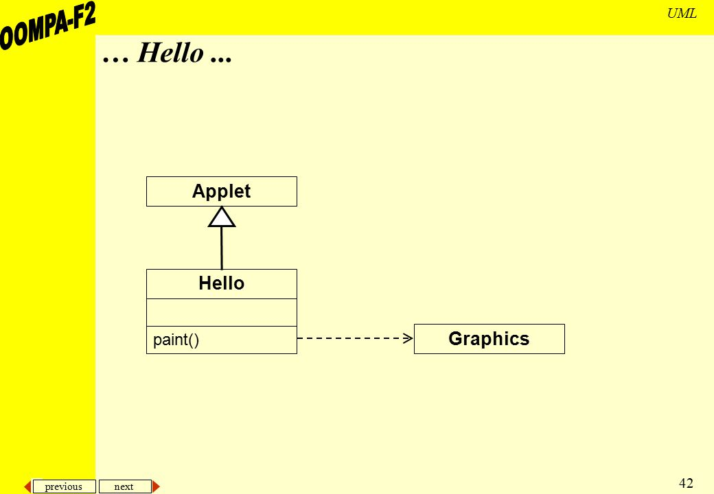 … Hello ... Applet Hello paint() Graphics