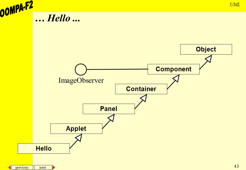 … Hello ... ImageObserver Object Component Container Panel Applet