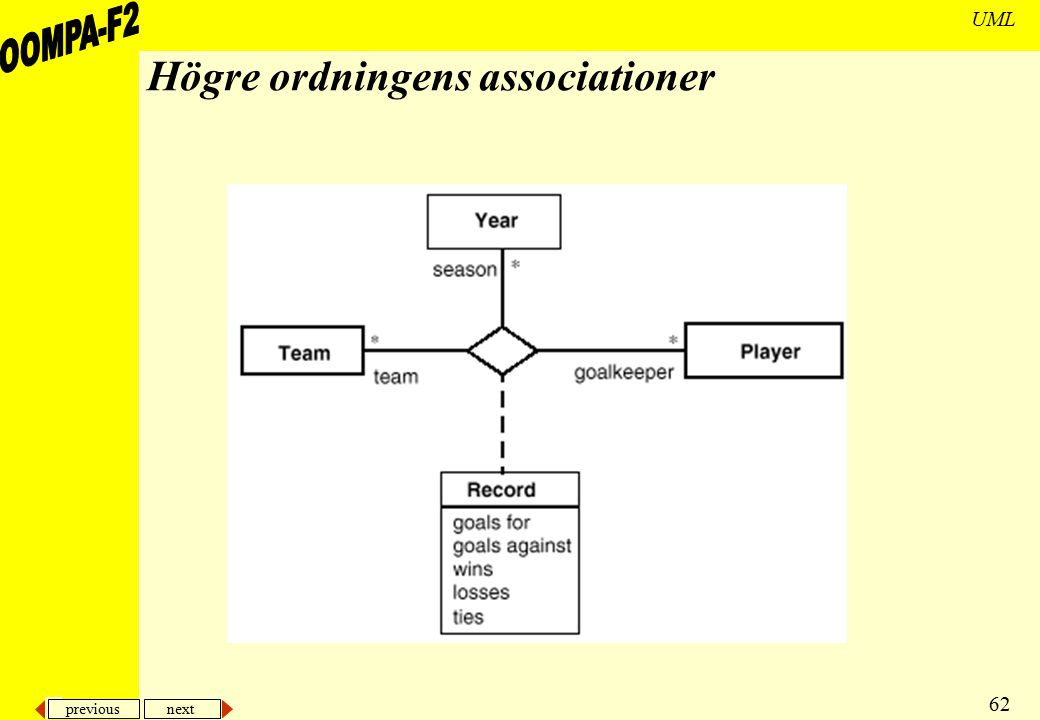 Högre ordningens associationer
