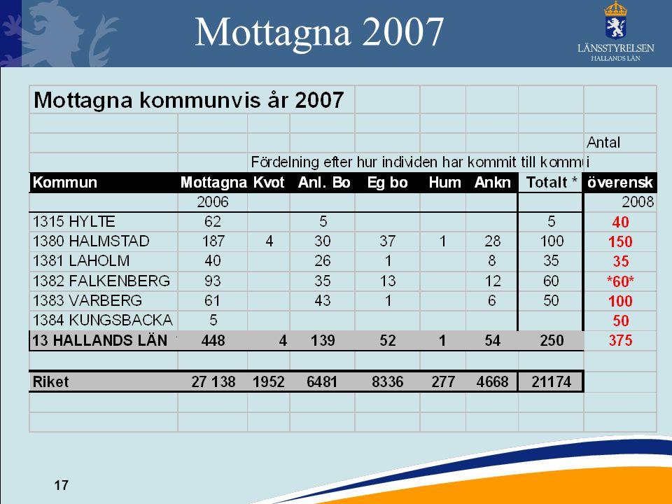 Mottagna 2007