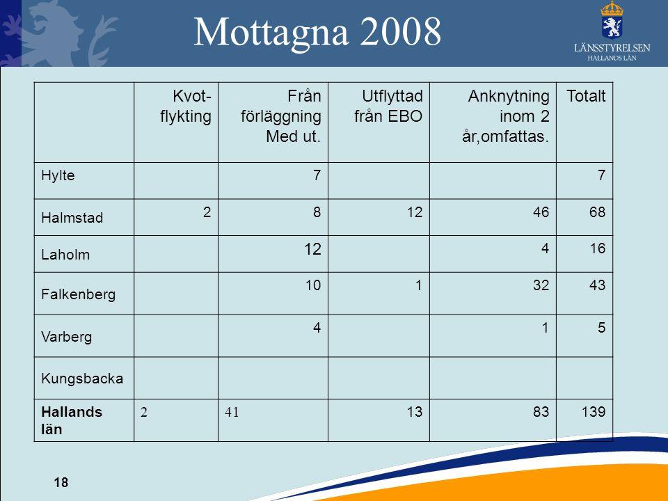 Mottagna 2008 Kvot-flykting Från förläggning Med ut.