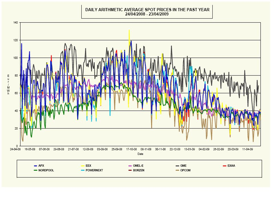 Europeiska elpriser Europex statistik från de Eruropeiska