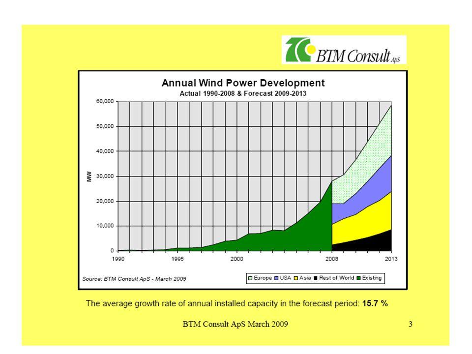 Kina fortsätter rollen som den mest dynamiska marknaden med mer än en dubblering av den installerade effekten under året för tredje året i rad till 12.000 MW