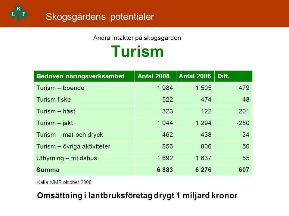 Andra intäkter på skogsgården Turism