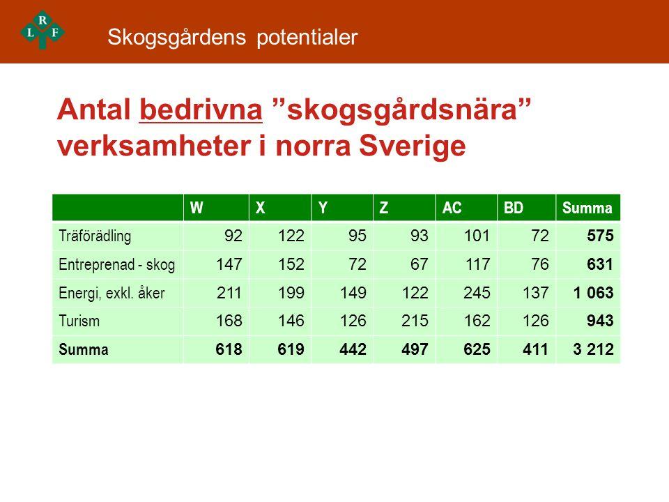 Antal bedrivna skogsgårdsnära verksamheter i norra Sverige