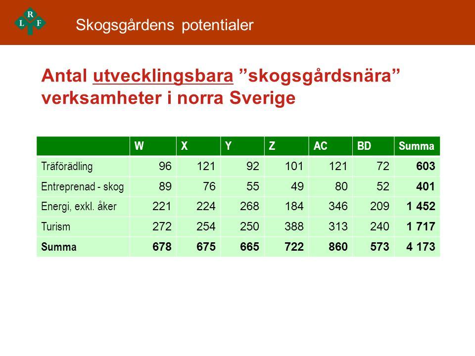 Antal utvecklingsbara skogsgårdsnära verksamheter i norra Sverige