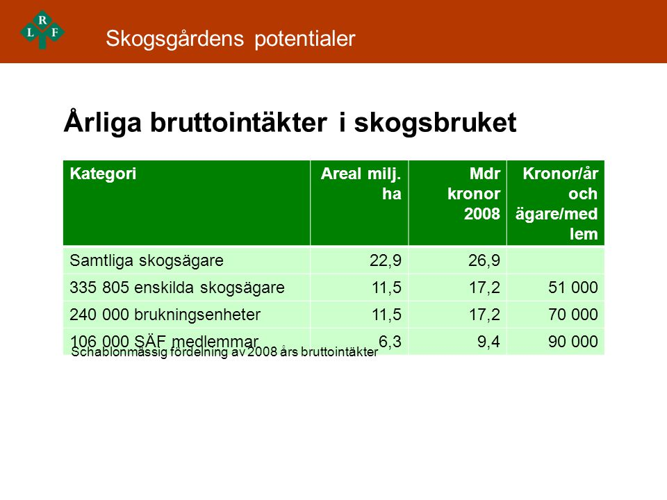 Årliga bruttointäkter i skogsbruket