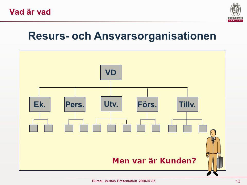 Resurs- och Ansvarsorganisationen