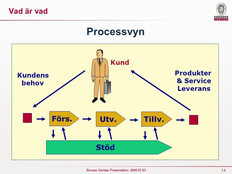Processvyn Vad är vad Förs. Utv. Tillv. Stöd Kund Produkter Kundens