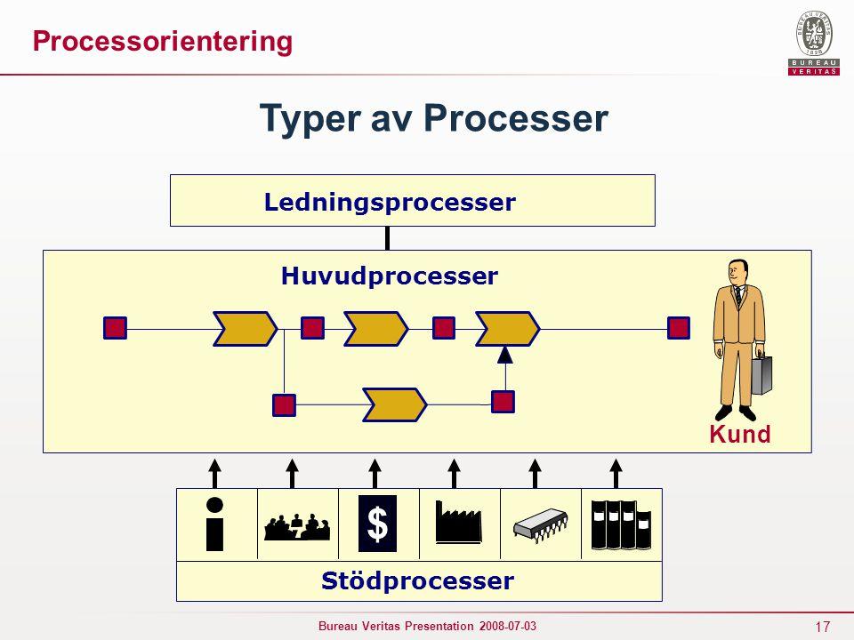 $ Typer av Processer Processorientering Ledningsprocesser