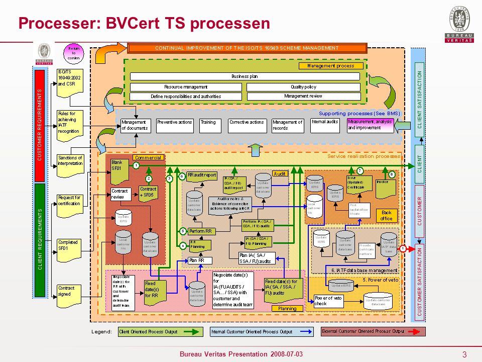 Processer: BVCert TS processen