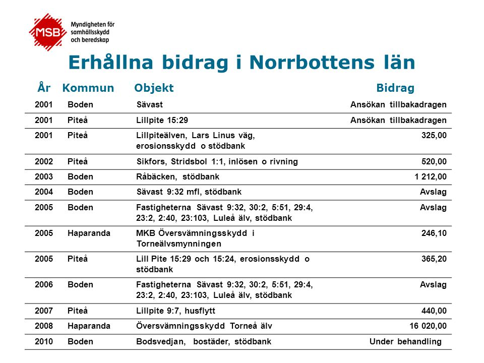 Erhållna bidrag i Norrbottens län