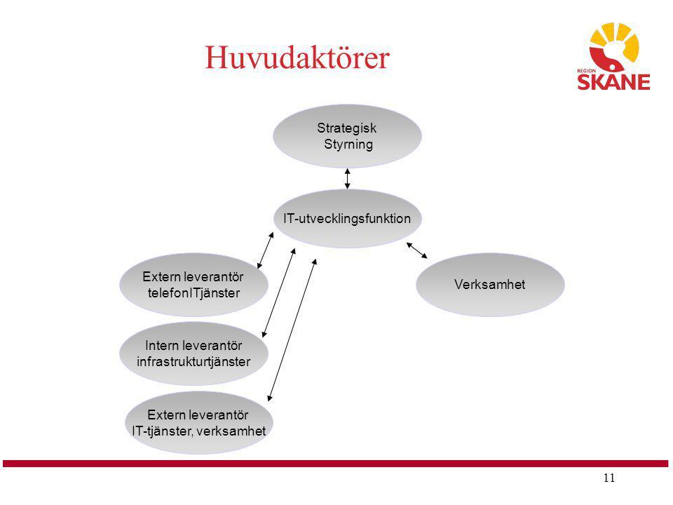Huvudaktörer Strategisk Styrning IT-utvecklingsfunktion