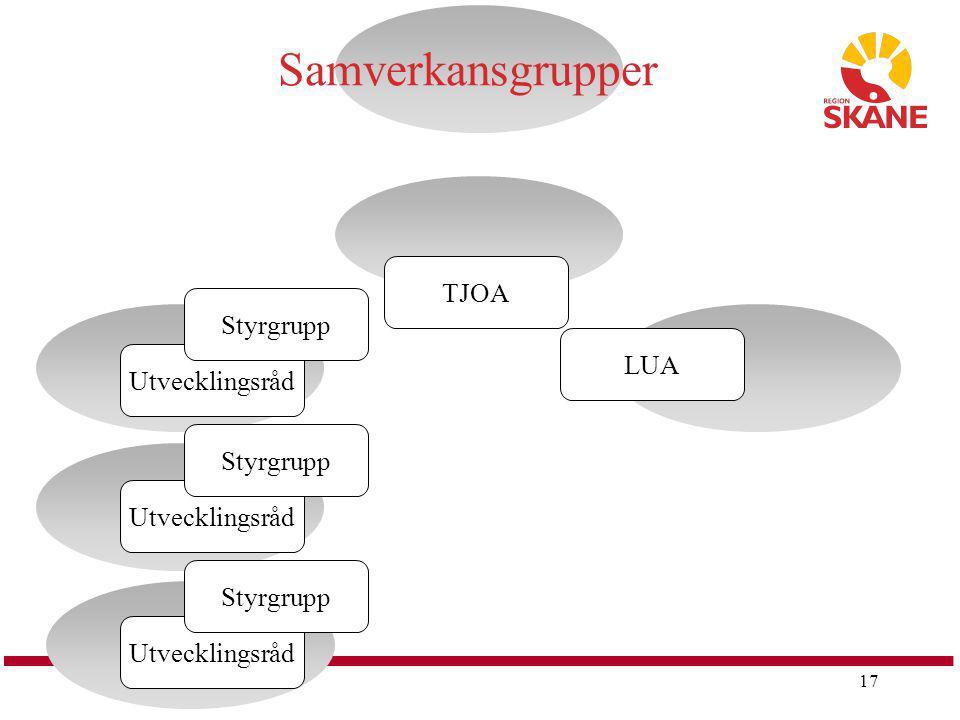 Samverkansgrupper TJOA Styrgrupp LUA Utvecklingsråd Styrgrupp