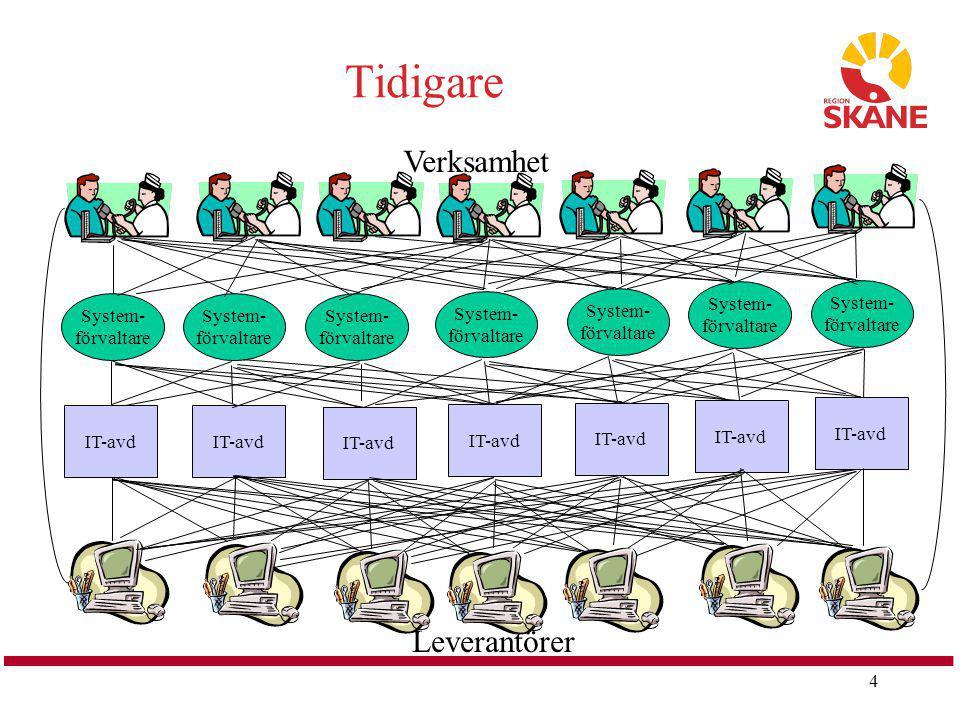 Tidigare Verksamhet Leverantörer System- förvaltare System- förvaltare