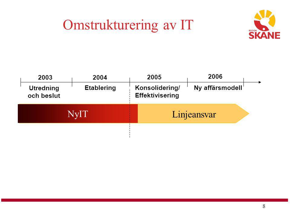 Omstrukturering av IT NyIT Linjeansvar Etablering Utredning och beslut
