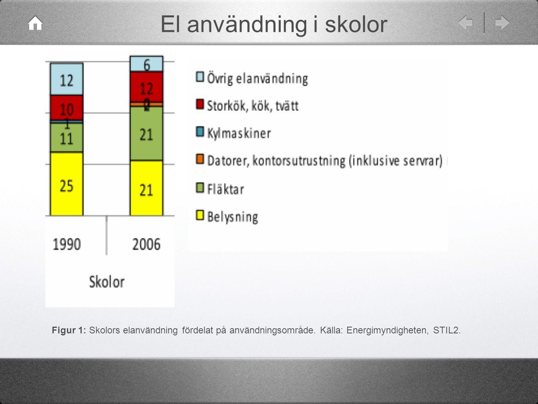 El användning i skolor Figur 1: Skolors elanvändning fördelat på användningsområde.