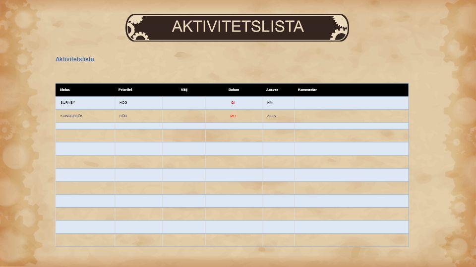 AKTIVITETSLISTA Aktivitetslista Status Prioritet Välj Datum Ansvar