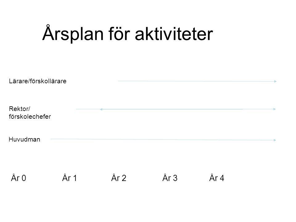 Årsplan för aktiviteter