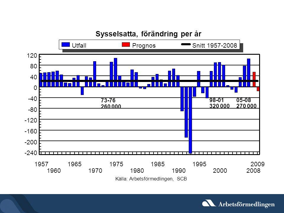 Sysselsatta, förändring per år