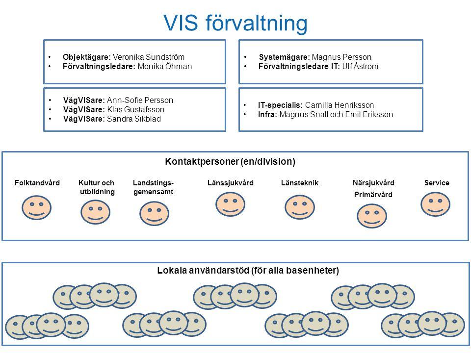 VIS förvaltning Kontaktpersoner (en/division)