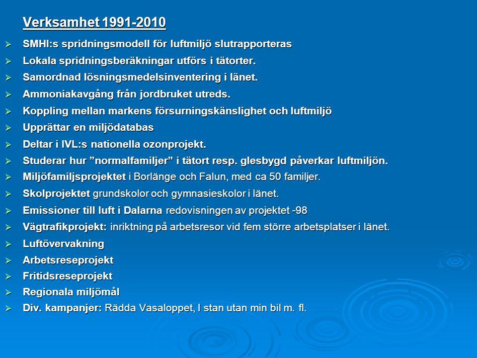 Verksamhet 1991-2010 SMHI:s spridningsmodell för luftmiljö slutrapporteras. Lokala spridningsberäkningar utförs i tätorter.