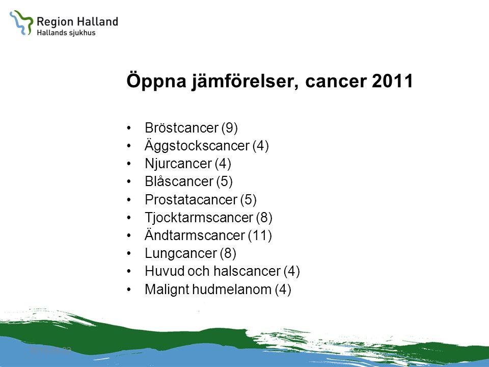 Öppna jämförelser, cancer 2011