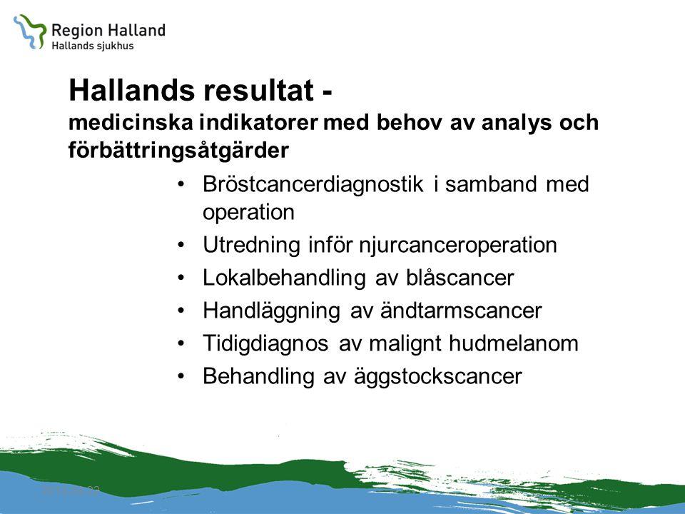 Hallands resultat - medicinska indikatorer med behov av analys och förbättringsåtgärder