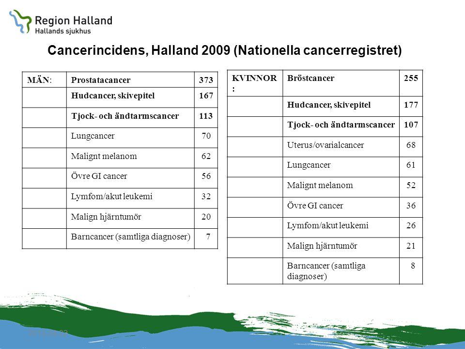 Cancerincidens, Halland 2009 (Nationella cancerregistret)