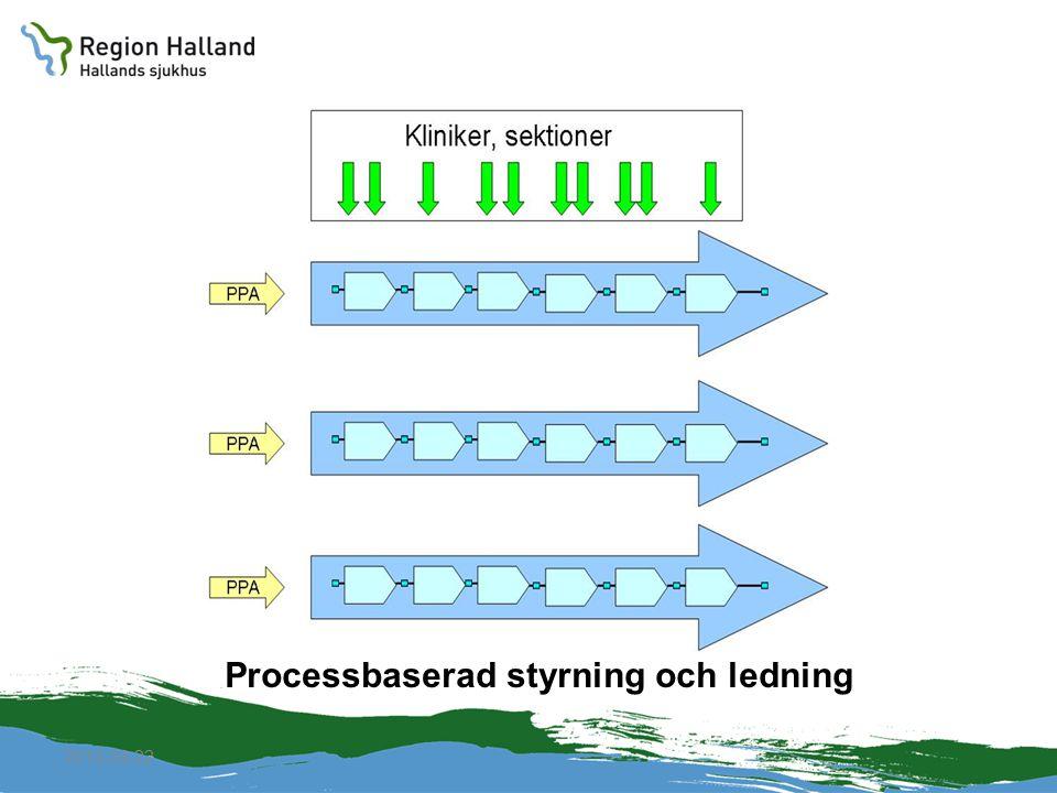 Processbaserad styrning och ledning