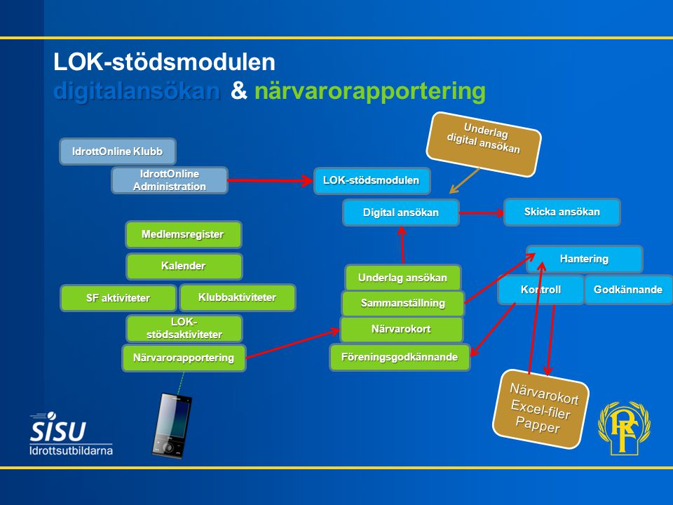 LOK-stödsmodulen digitalansökan & närvarorapportering