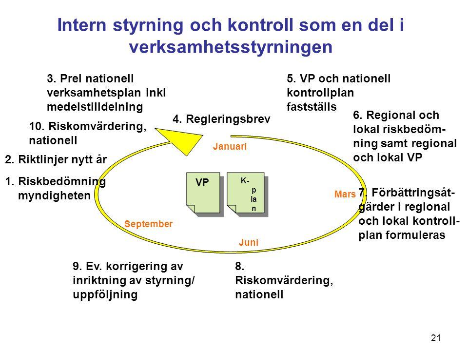 Intern styrning och kontroll som en del i verksamhetsstyrningen
