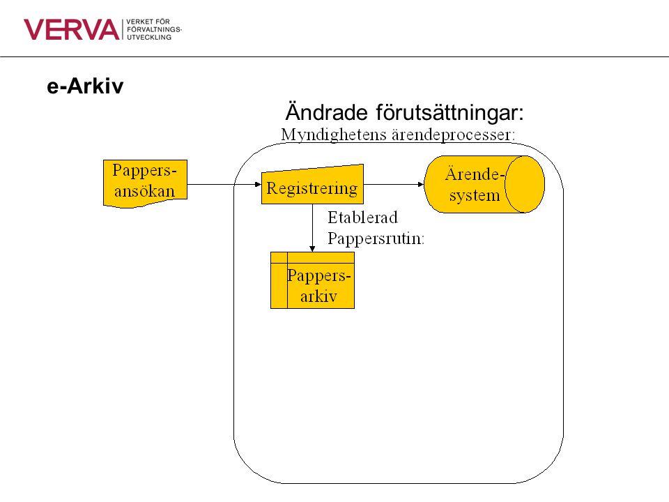 e-Arkiv Ändrade förutsättningar: