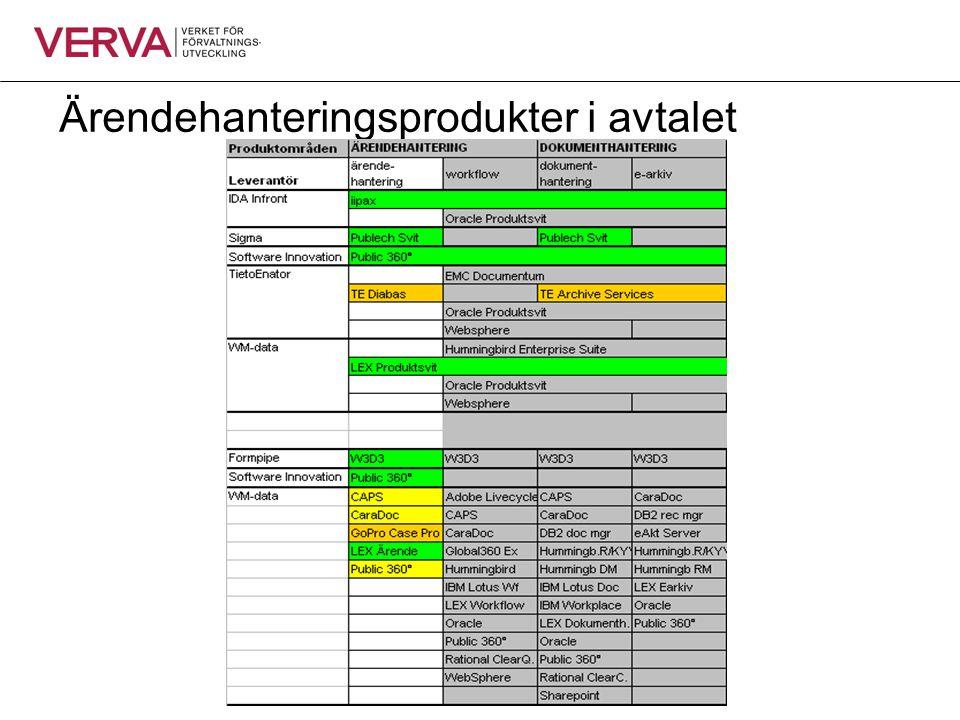 Ärendehanteringsprodukter i avtalet
