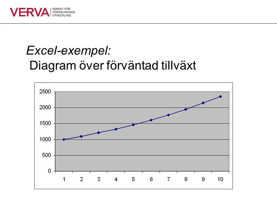Excel-exempel: Diagram över förväntad tillväxt