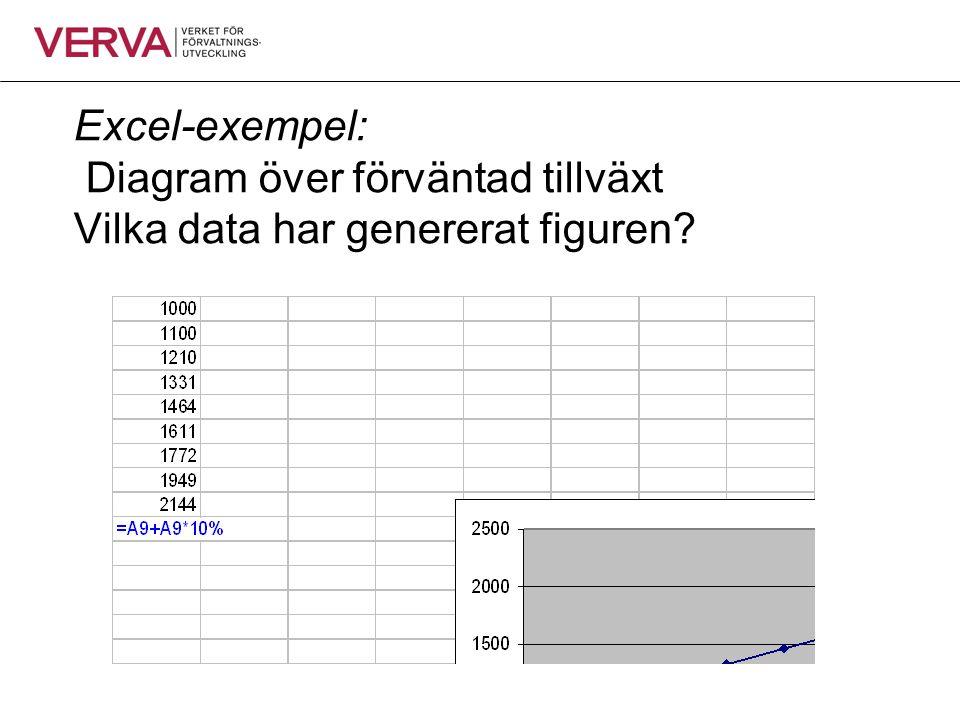 Excel-exempel: Diagram över förväntad tillväxt Vilka data har genererat figuren