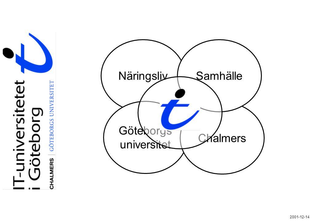 Näringsliv Samhälle Göteborgs universitet Chalmers 2