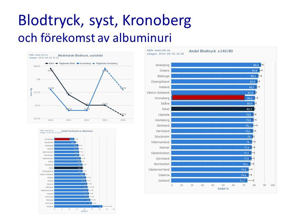 Blodtryck, syst, Kronoberg och förekomst av albuminuri