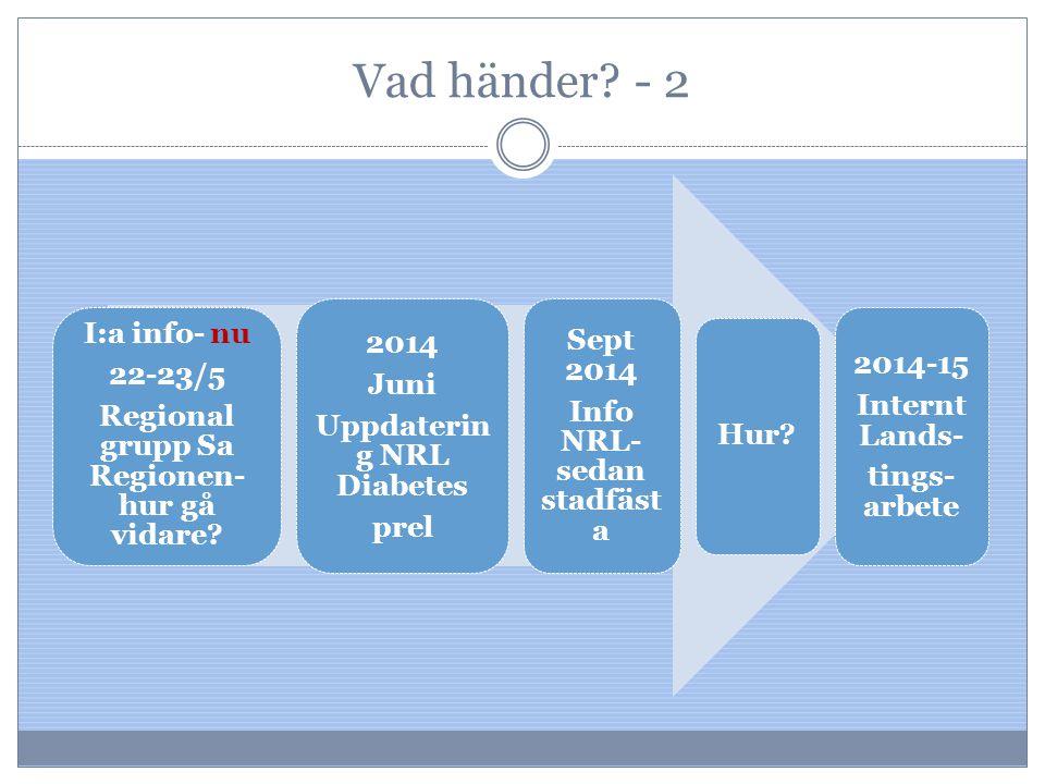 Vad händer - 2 I:a info- nu 2014 Sept 2014 2014-15 22-23/5 Juni