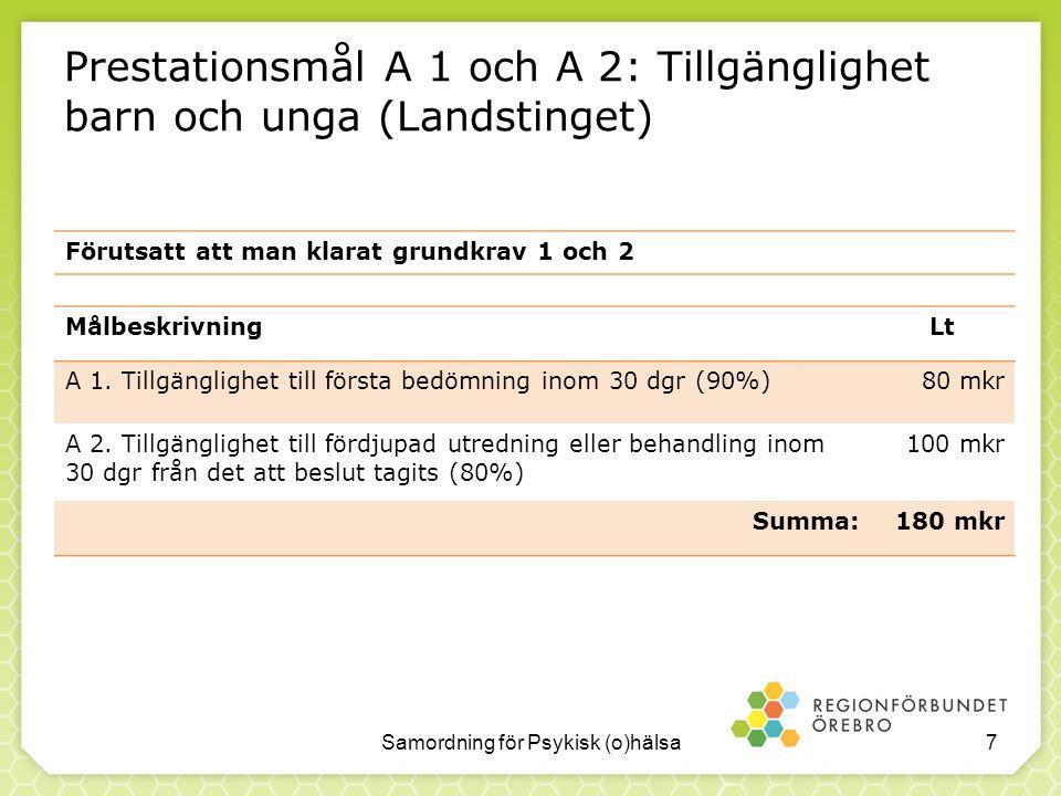 Prestationsmål A 1 och A 2: Tillgänglighet barn och unga (Landstinget)