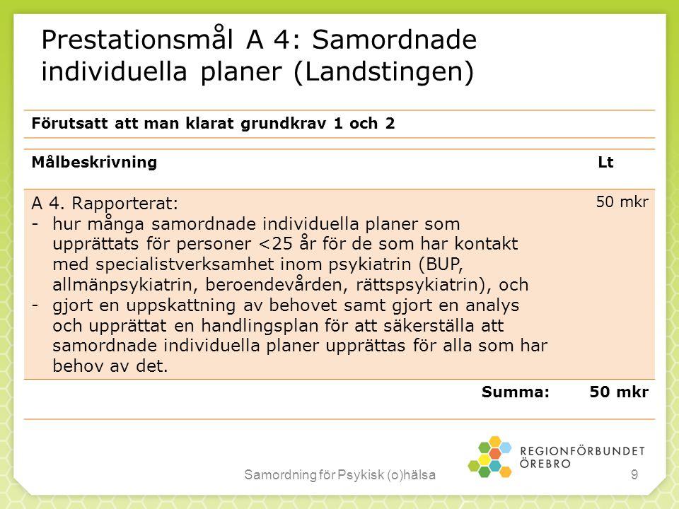 Prestationsmål A 4: Samordnade individuella planer (Landstingen)