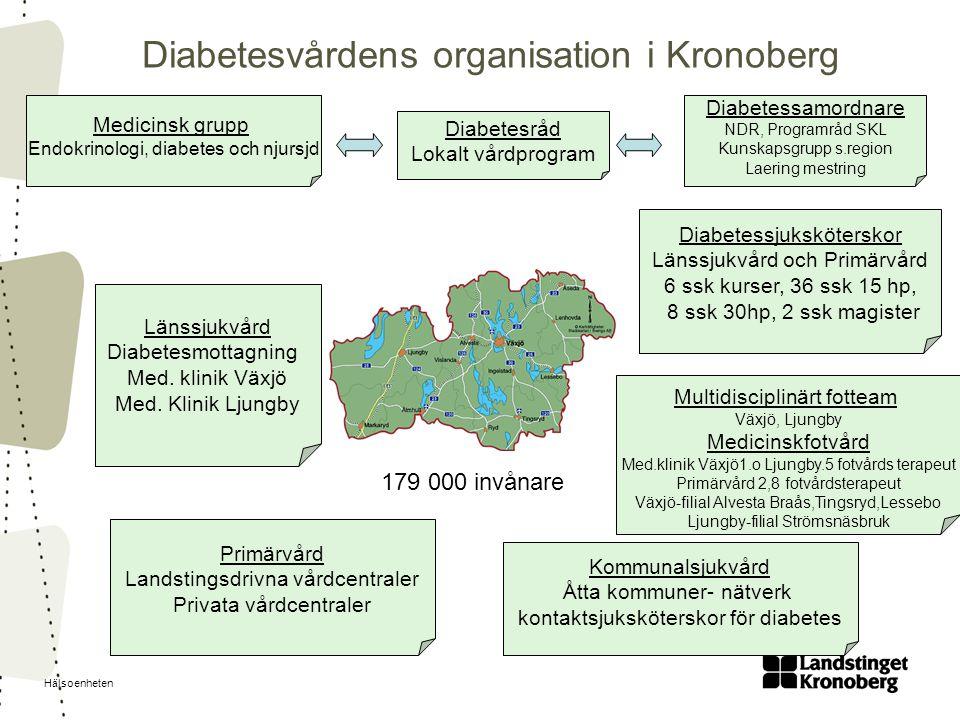 Diabetesvårdens organisation i Kronoberg