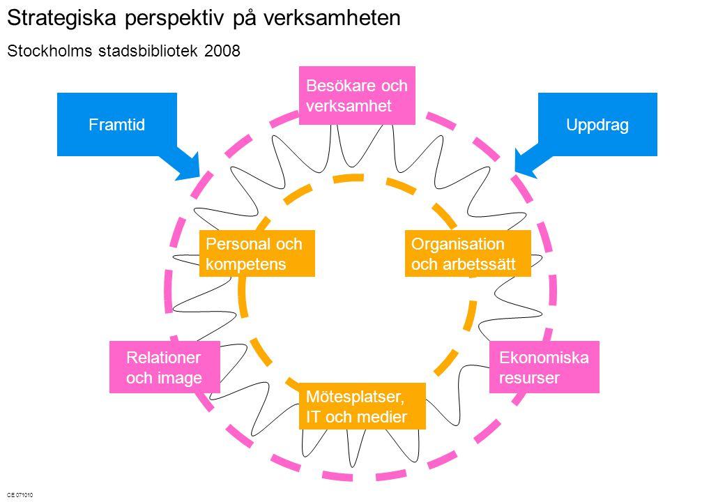 Strategiska perspektiv på verksamheten