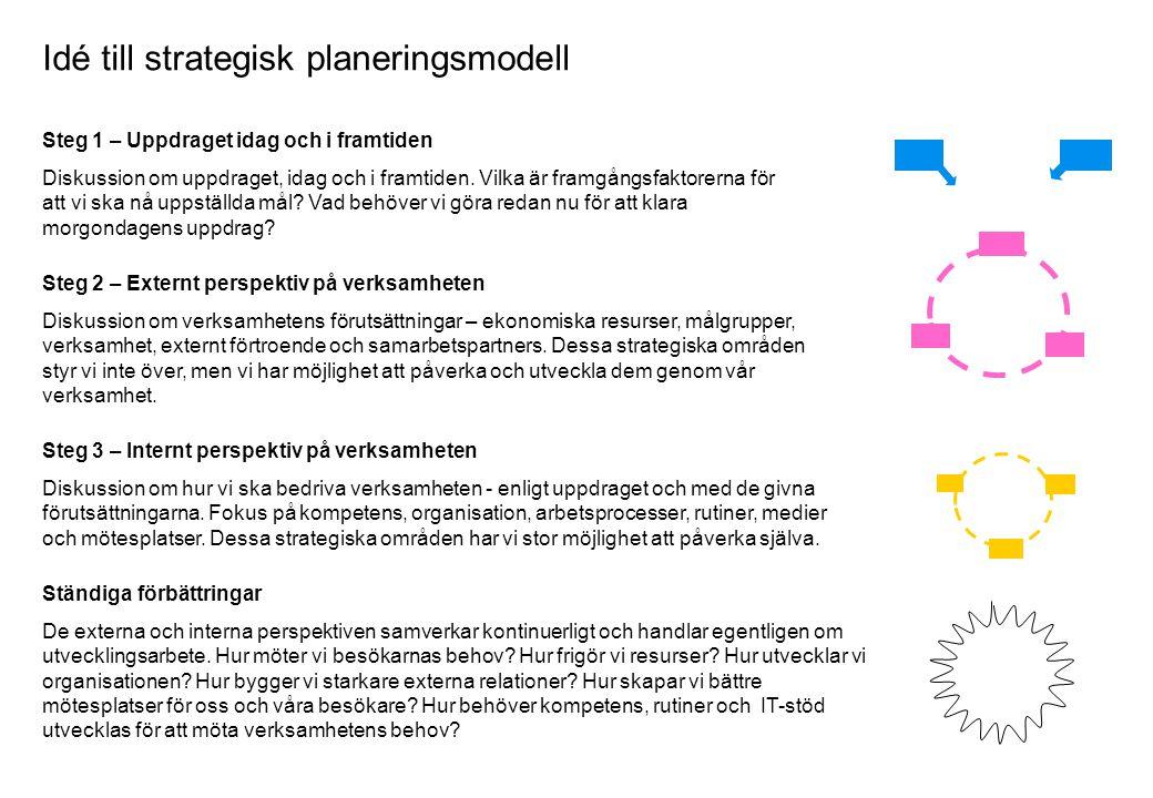 Idé till strategisk planeringsmodell