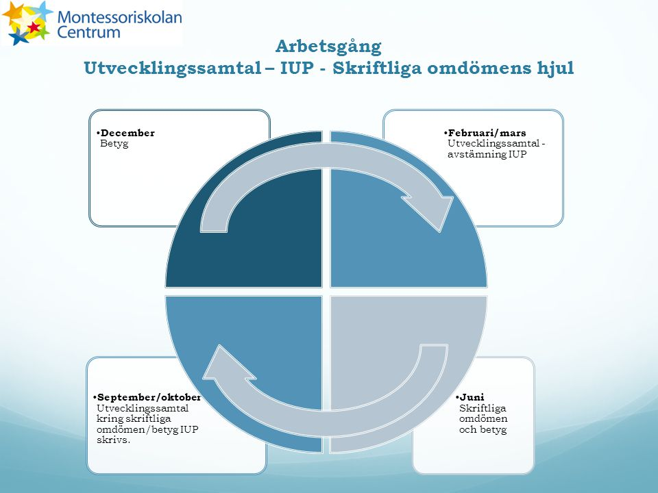 Arbetsgång Utvecklingssamtal – IUP - Skriftliga omdömens hjul