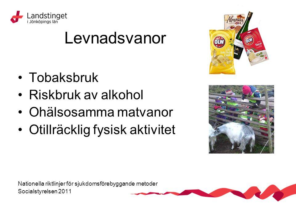 Levnadsvanor Tobaksbruk Riskbruk av alkohol Ohälsosamma matvanor