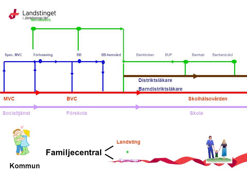 Familjecentral Kommun MVC BVC + Socialtjänst Förskola Distriktsläkare
